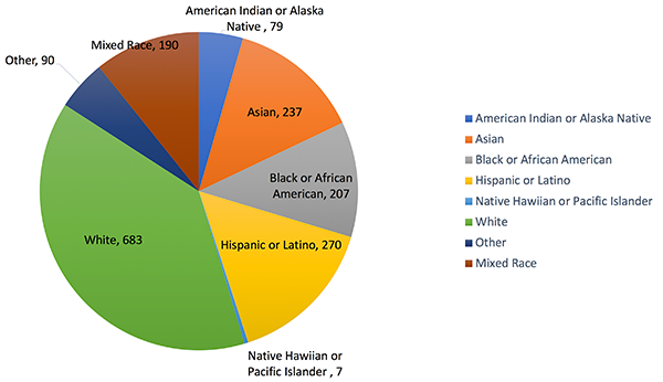 """This pie chart shows the number of AWP presenters who identified themselves by race. The graph shows that 79 identify as American Indian or Alaskan Native, 237 as Asian, 207 as Black or African American, 270 as Hispanic or Latino, 7 as Native Hawaiian or Pacific Islander, 683 as White, and 90 identified as """"other"""" race or ethnicity not identified here."""