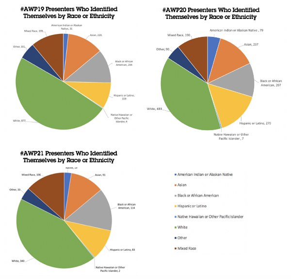 "These pie charts show data for presenters that identified by race and ethnicity in #AWP21, #AWP20, and #AWP19. 19 presenters at #AWP21, 79 presenters at #AWP20, and 31 presenters at #AWP19 identified as American Indian or Alaskan Native. 91 presenters at #AWP21, 237 presenters at #AWP20, and 220 presenters at #AWP19 identified as Asian. 114 presenters at #AWP21, 79 presenters at #AWP20, and 31 presenters at #AWP19 identified as Black or African American. 83 presenters at #AWP21, 270 presenters at #AWP20, and 159 presenters at #AWP19 identified as Hispanic or Latino. 2 presenters at #AWP21, 7 presenters at #AWP20, and 4 presenters at #AWP19 identified as Native Hawaiian or Other Pacific Islander. 340 presenters at #AWP21, 683 presenters at #AWP20, and 877 presenters at #AWP19 identified as White. 33 presenters at #AWP21, 90 presenters at #AWP20, and 101 presenters at #AWP19 identified as ""other"" race or ethnicity not specified here. 106 presenters at #AWP21, 190 presenters at #AWP20, and 199 presenters at #AWP19 identified as mixed race."