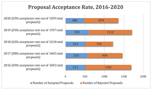 This bar graph shows the acceptance rate of proposals to the conference from 2016 to 2020. In 2016, 511 out of 1692 proposals were accepted, creating an acceptance rate of 30%. In 2017, 556 out of 1465 proposals were accepted, creating an acceptance rate of 38%.  In 2018, 515 out of 1218 proposals were accepted, creating an acceptance rate of 42%.  In 2019, 595 out of 1707 proposals were accepted, creating an acceptance rate of 35%. In 2020, 480 out of 1359 proposals were accepted, creating an acceptance rate of 35%.