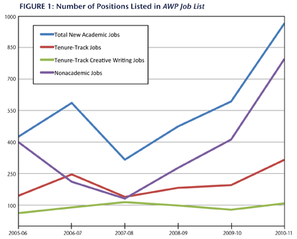 Figure 1: Number of Positions Listed in AWP Job List