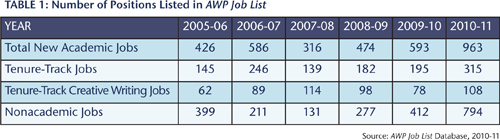 Table 1: Number of Positions Listed in AWP Job List