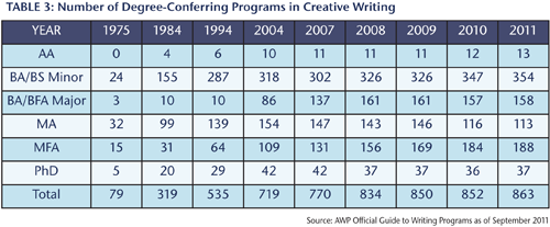 Table 3: Number of Degree-Conferring Programs in Creative Writing