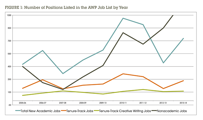 Figure 1: Number of Positions Listed in the AWP Job List by Year