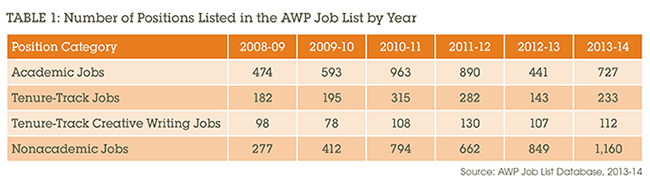 Table 1: Number of Positions Listed in the AWP Job List by Year