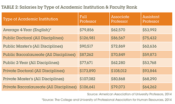 Table 2: Salaraies by Type of Acadmic Institution & Faculty Rank