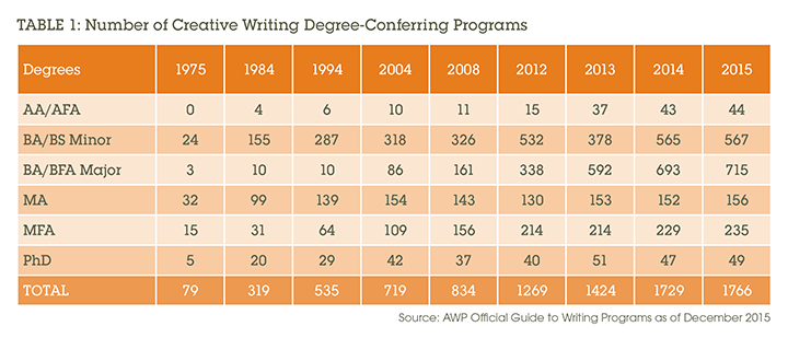 Table 1: Number of Creative Writing Degree-Conferring Programs