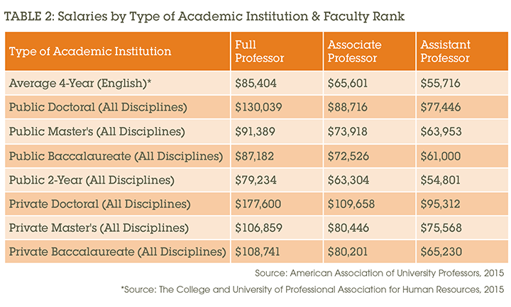Table 2: Salaries by Type of Academic Institution & Faculty Rank