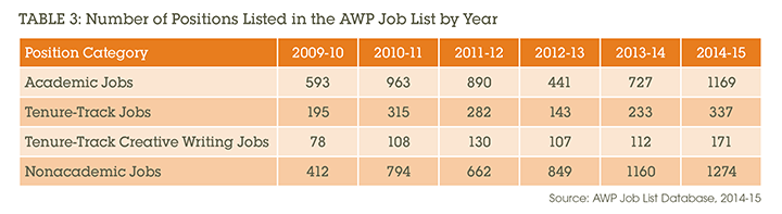 Table 3: Number of Positions Listed in the AWP Job List by Year