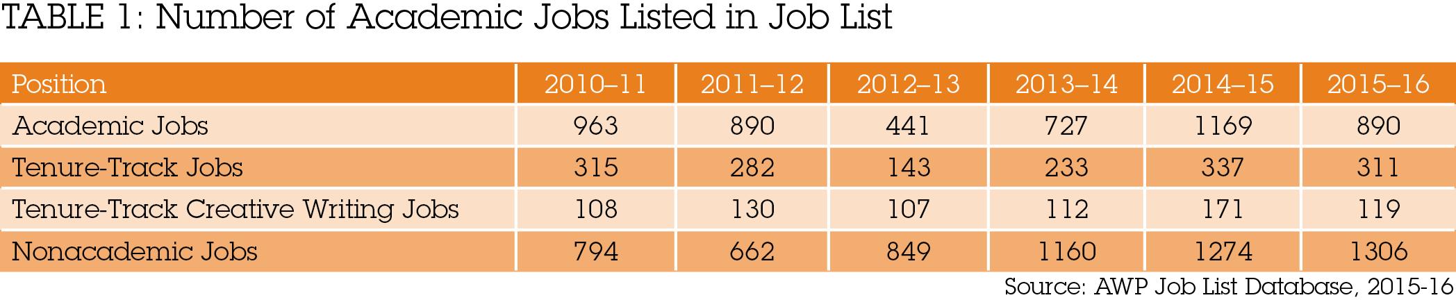 2016 Job Report Table 1