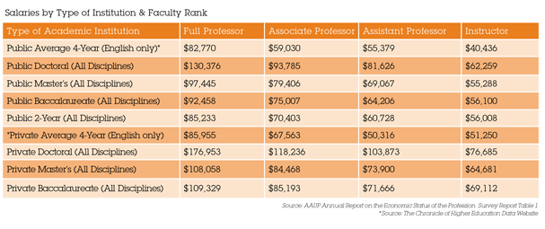 Salaries by Type of Institution & Faculty Rank